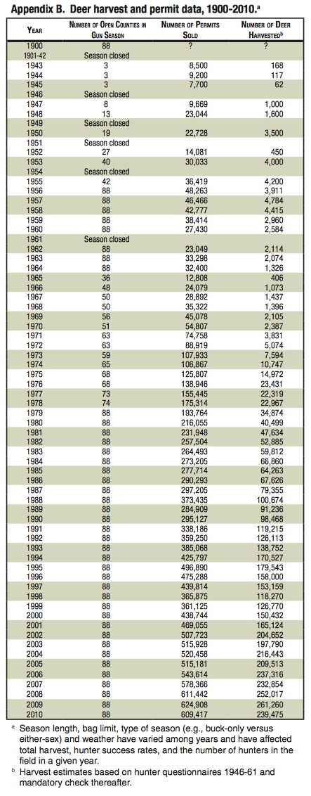 ohio deer harvests from 1900-2010